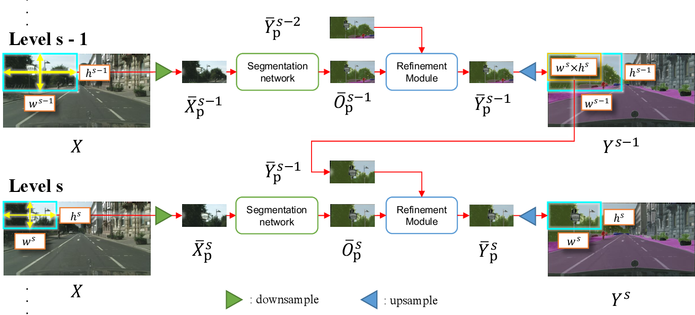 Figure 3 for Progressive Semantic Segmentation