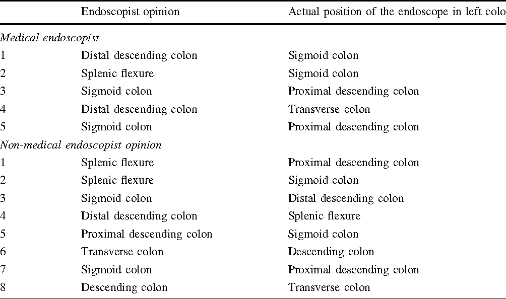 Table 2 Analysis of inaccurate predictions of position Endoscopist opinion Actual position of the endoscope in left colon