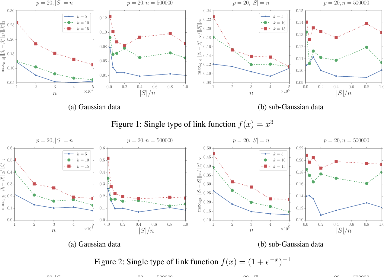 Figure 1 for Estimating Stochastic Linear Combination of Non-linear Regressions Efficiently and Scalably