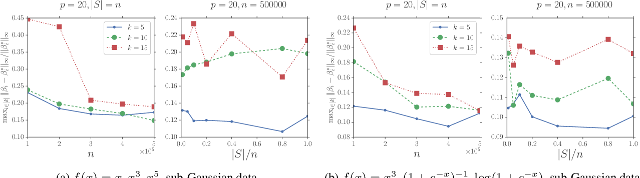Figure 2 for Estimating Stochastic Linear Combination of Non-linear Regressions Efficiently and Scalably