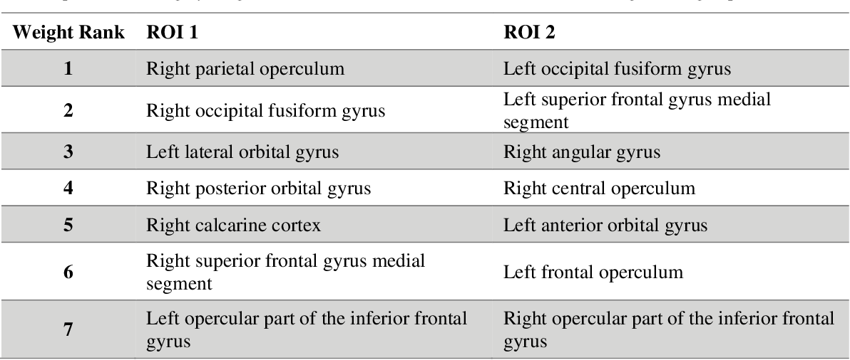 Figure 2 for Joint analysis of structural connectivity and cortical surface features: correlates with mild traumatic brain injury