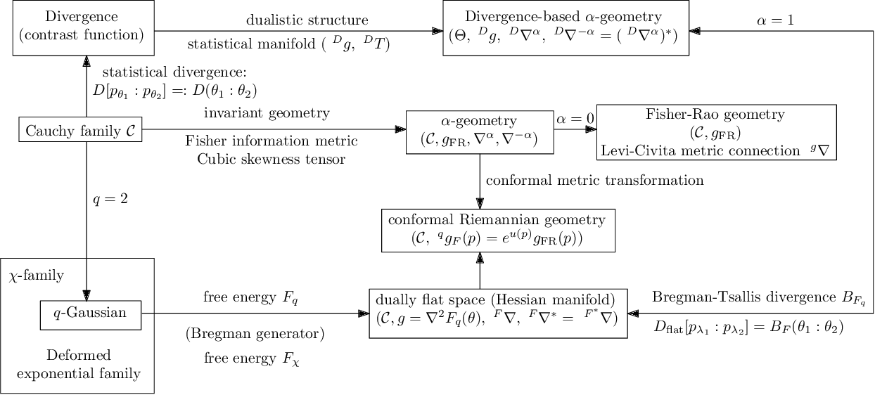 Figure 3 for On Voronoi diagrams and dual Delaunay complexes on the information-geometric Cauchy manifolds