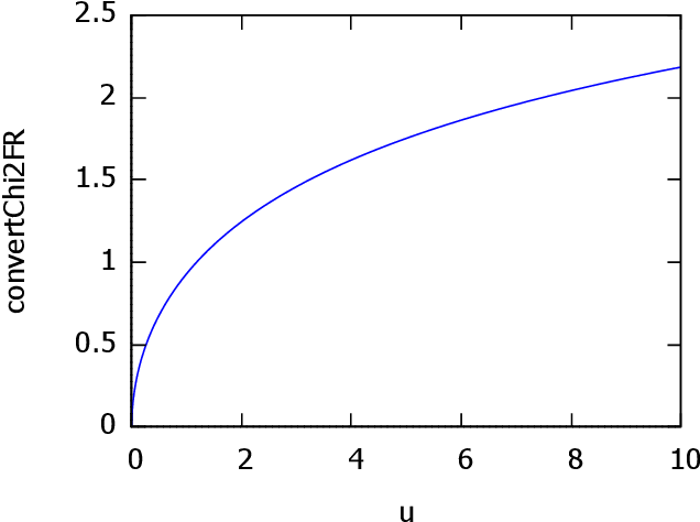 Figure 4 for On Voronoi diagrams and dual Delaunay complexes on the information-geometric Cauchy manifolds