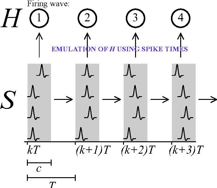 Figure 1 for Neural coordination can be enhanced by occasional interruption of normal firing patterns: A self-optimizing spiking neural network model