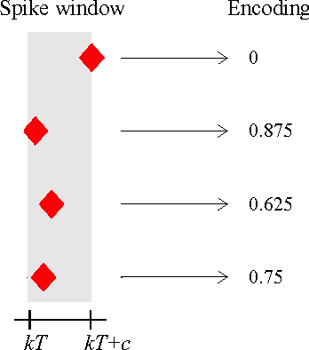 Figure 2 for Neural coordination can be enhanced by occasional interruption of normal firing patterns: A self-optimizing spiking neural network model