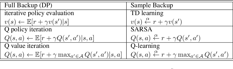 Figure 2 for Deep Reinforcement Learning