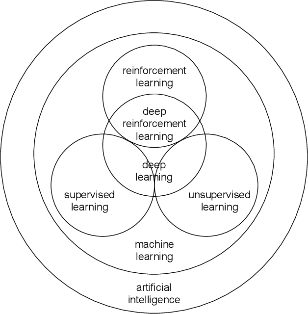Figure 3 for Deep Reinforcement Learning