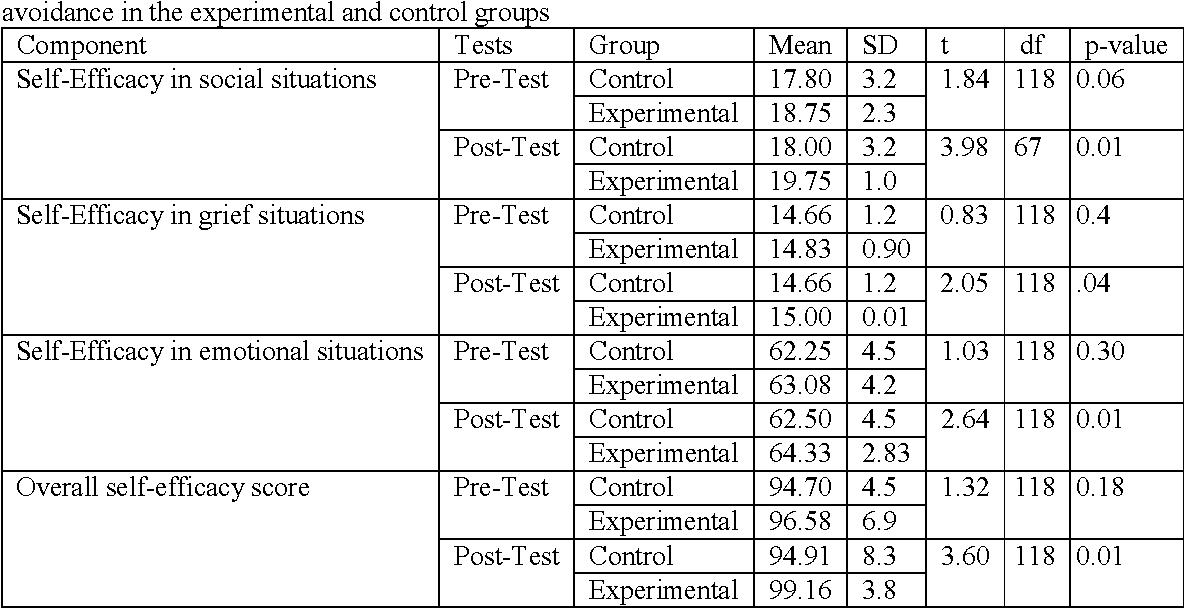 PDF] Impact of Training High School Female Students in Ahvaz, Iran