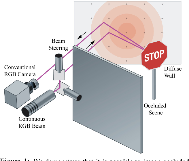Figure 1 for Steady-state Non-Line-of-Sight Imaging