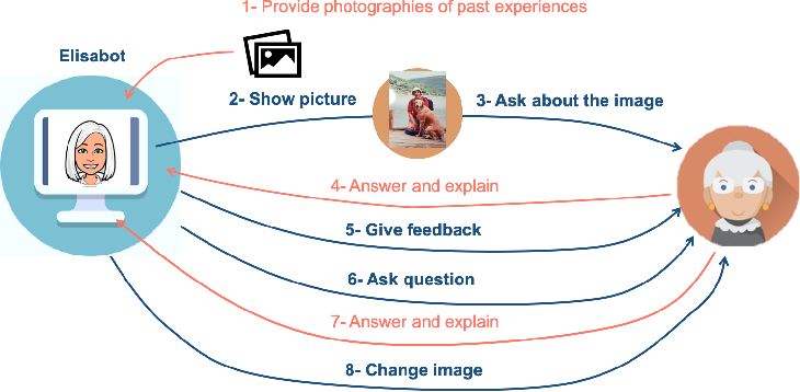 Figure 1 for Automatic Reminiscence Therapy for Dementia