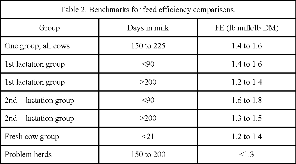 Table 2. Benchmarks for feed efficiency comparisons.