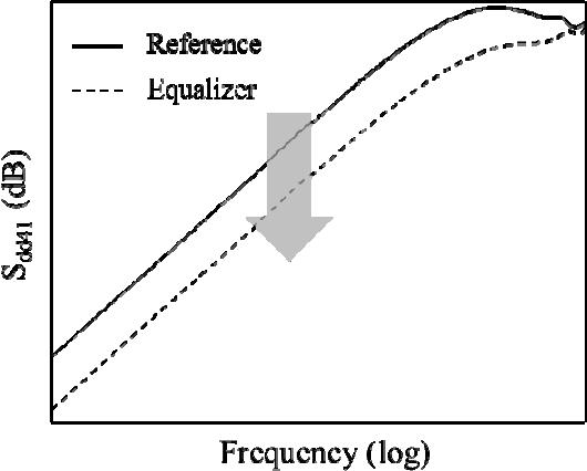 Design of crosstalk compensation passive equalizers for high-speed