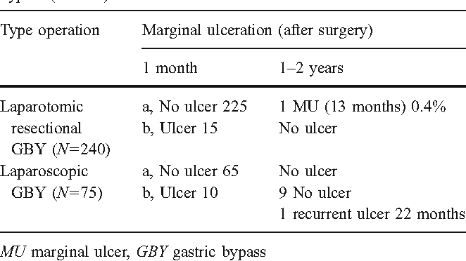 Incidence Of Marginal Ulcer 1 Month And 1 To 2 Years After Gastric