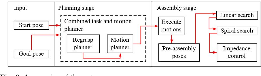 Figure 2 for Integrating Combined Task and Motion Planning with Compliant Control