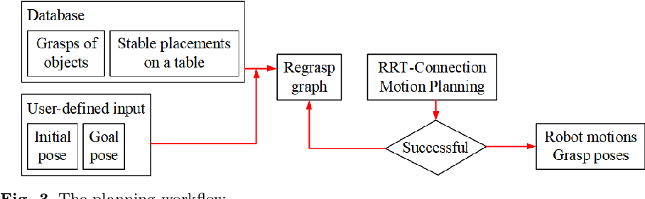 Figure 4 for Integrating Combined Task and Motion Planning with Compliant Control