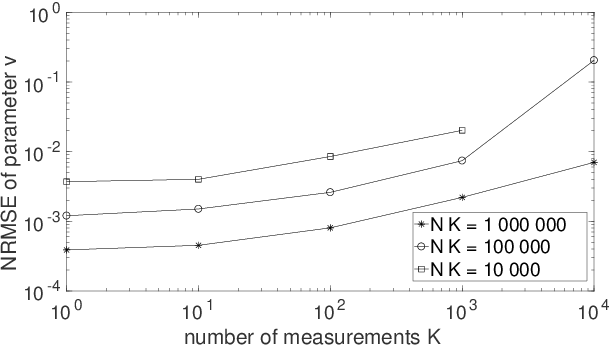 Figure 1 for Quantum process tomography with unknown single-preparation input states