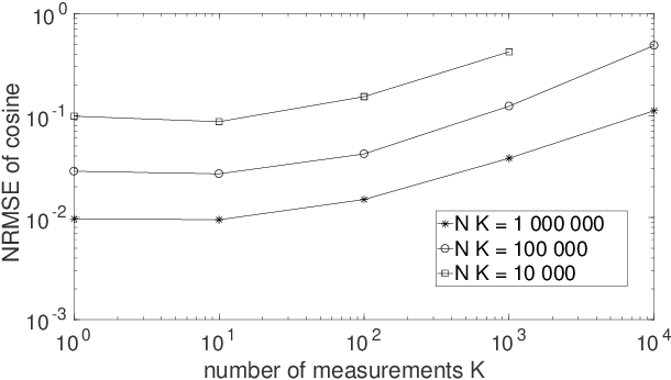 Figure 2 for Quantum process tomography with unknown single-preparation input states