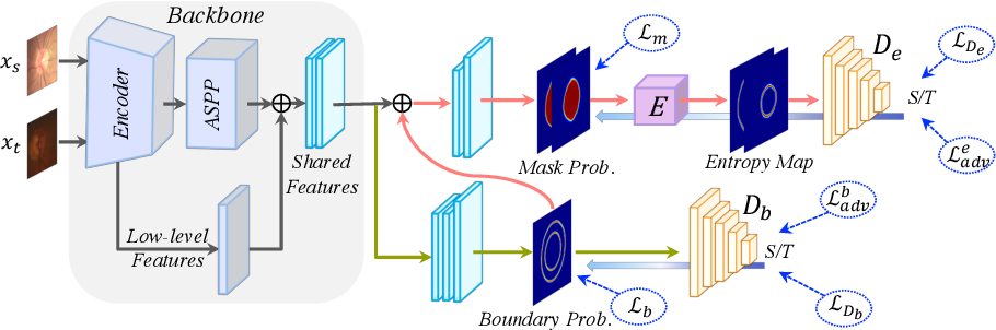 Figure 3 for Boundary and Entropy-driven Adversarial Learning for Fundus Image Segmentation