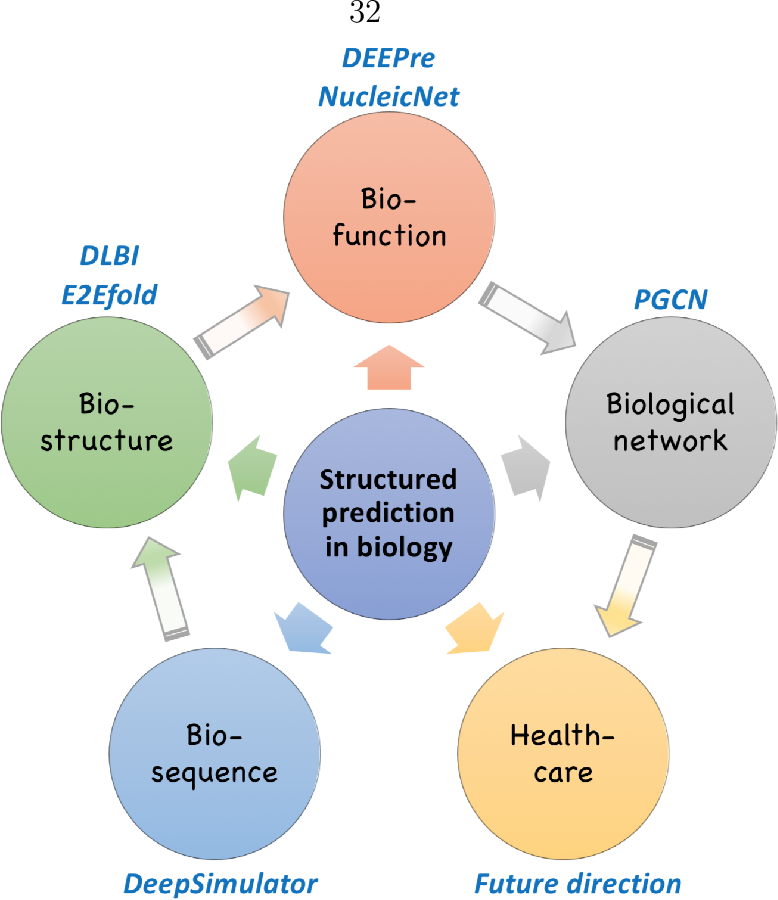 Figure 2 for Towards Structured Prediction in Bioinformatics with Deep Learning