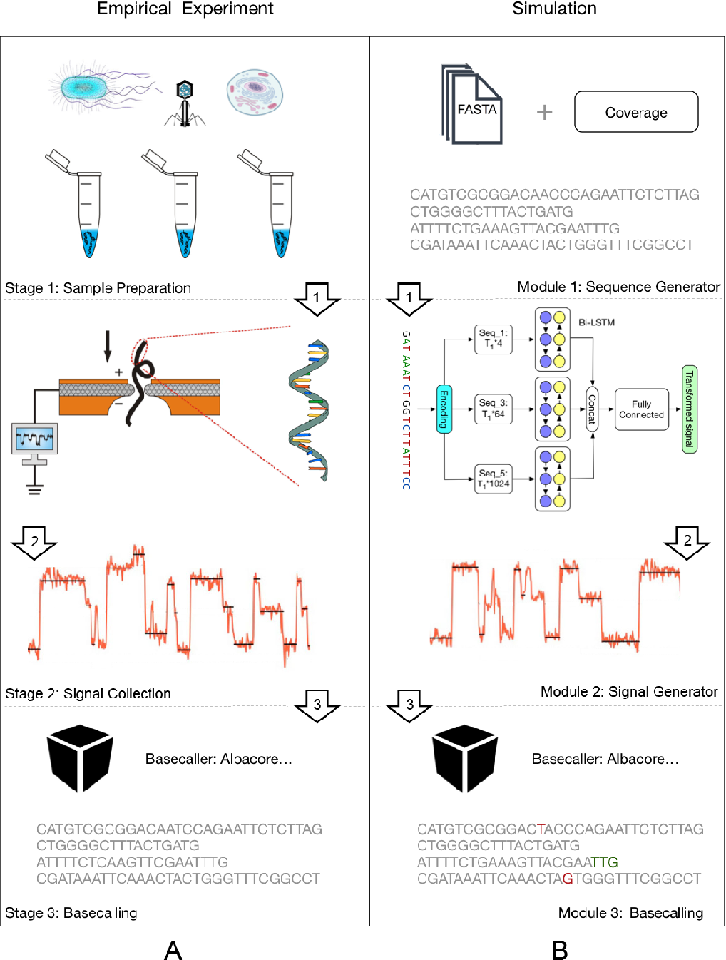 Figure 3 for Towards Structured Prediction in Bioinformatics with Deep Learning