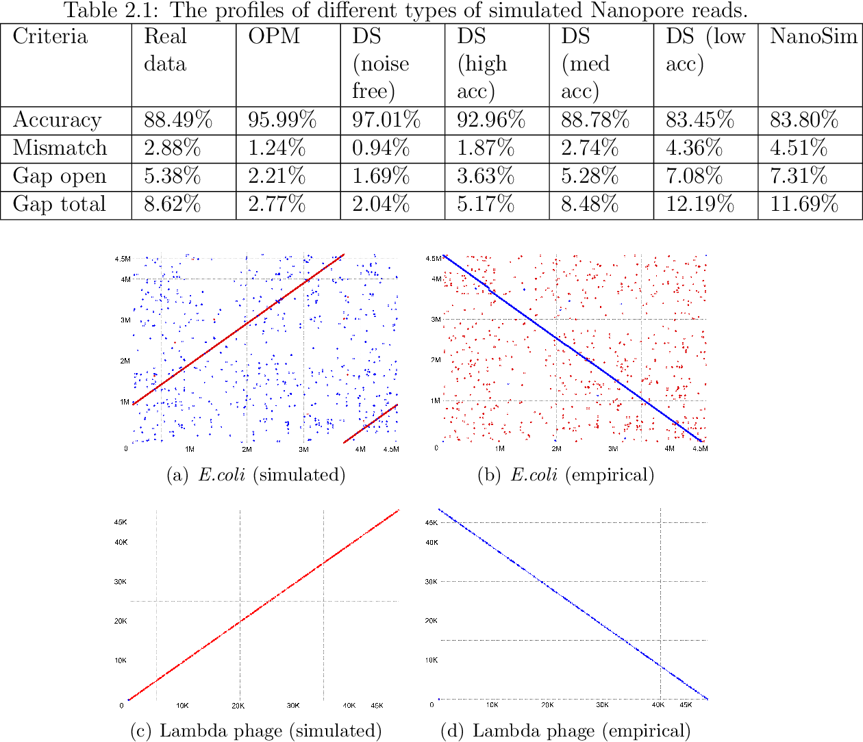 Figure 4 for Towards Structured Prediction in Bioinformatics with Deep Learning
