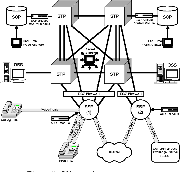 Figure 5 from Securing SS7 Telecommunications Networks - Semantic