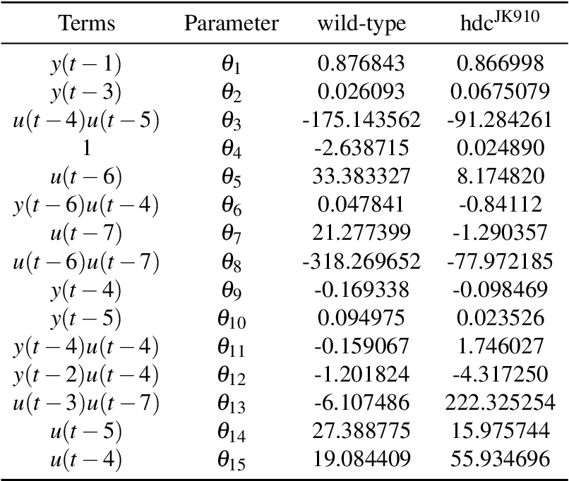 Table 5.1 Parameters of the NARX filters for Wild and hdcJK910 Photoreceptors