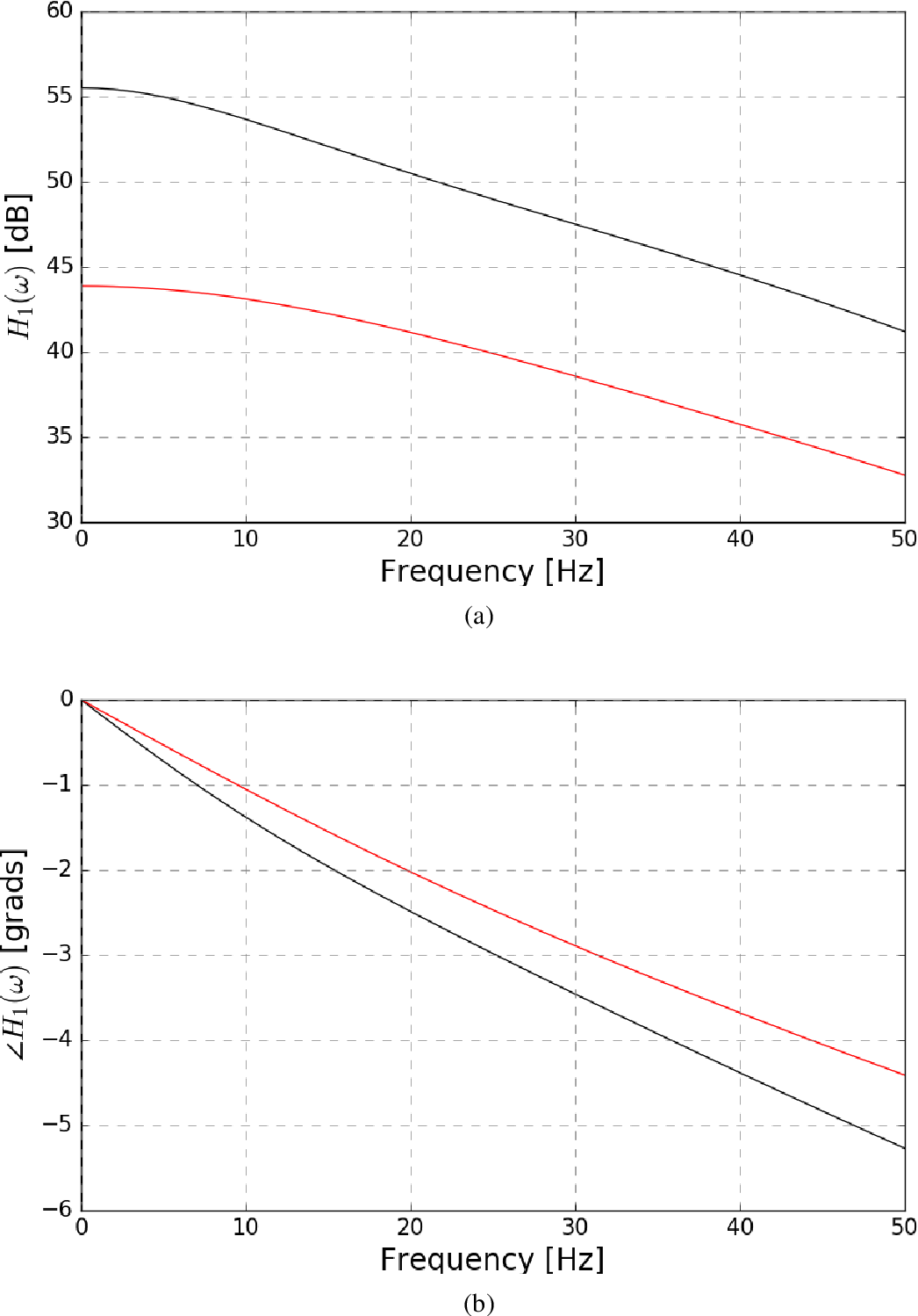 Fig. 5.3 First Order Generalised Frequency Response Functions. (a) Comparison between the magnitude of the wild-type (black) and mutant (red) NARX filters. (b) Comparison of the phase profile for the same two filters.