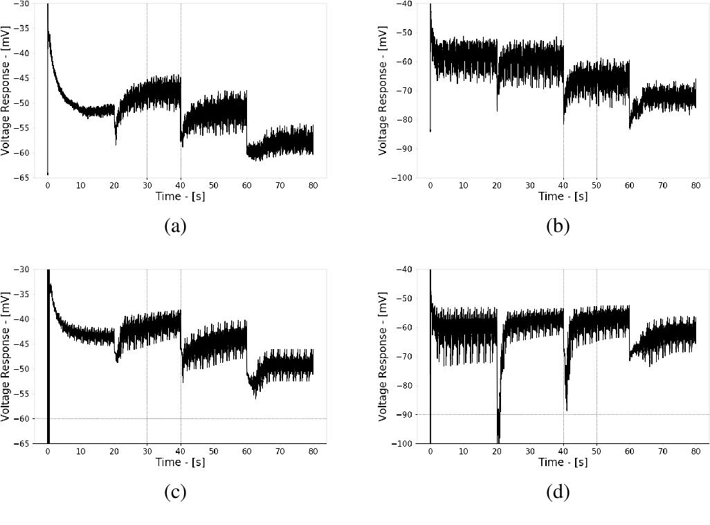 Fig. 5.10 PR1-6/LMC numerical validation for hdcJK910 photoreceptors. (a) Intracellular experimental data and (c) model predicted output from mutant hdcJK910 flies to naturalistic stimulation. Similarly, (b) intracellular experimental data and (d) model predicted output for wild-type flies to naturalistic stimulation.