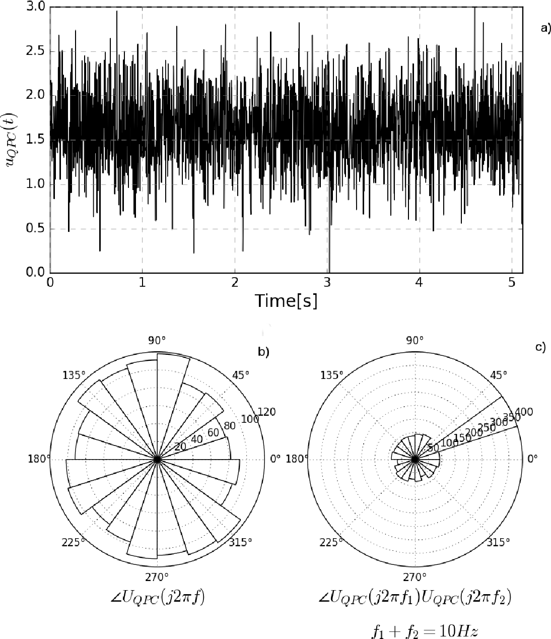 Fig. 6.1 Quadratically Phase Coupled Stimulus. Panel (a) contains the phase modified Gaussian noise stimulus uQPC(t), which exhibits quadratic phase coupling at 10Hz. . Panels (b) and (c), show the phase angle histograms of UQPC( jω).
