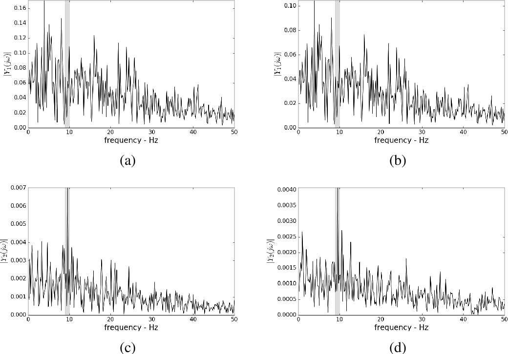 Fig. 6.2 Quadratic phase coupling detecting by wild- and mutant- type fly photoreceptor hdcJK910 photoreceptors. Magnitude spectra of wild- and mutant- type flies is shown in (a) and (b) for the linear response and (c) and (d) for the second-order response respectively.