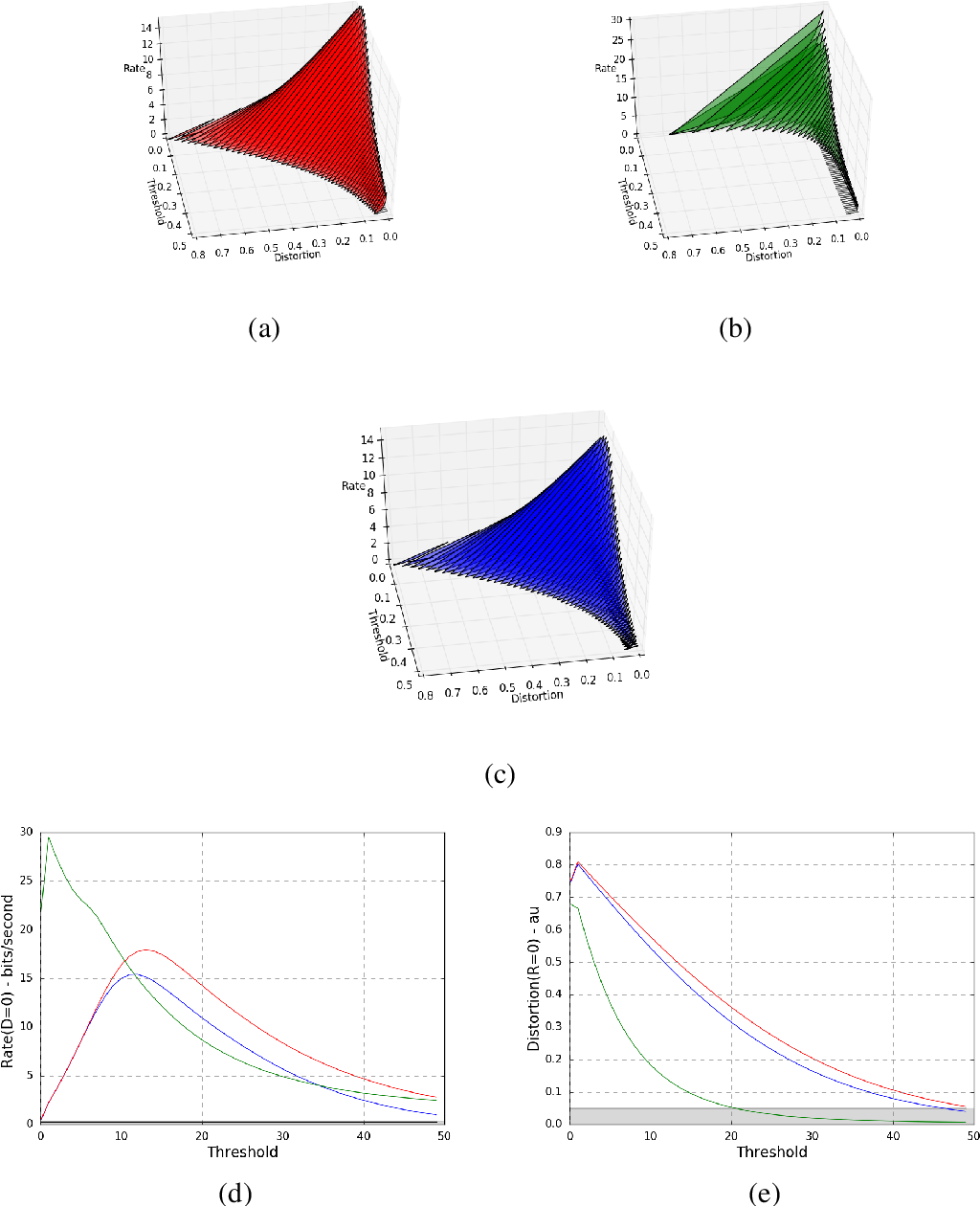 Fig. 6.7 Threshold-Rate-Distortion(TRD) Analysis. Individual TRD surfaces for (a) linear, (b) nonlinear and (c) total photoreceptor response when varying the threshold in the range of (0, 0.5) are shown in panels (b), (c) and (a) respectively. In all figures the theoretical lower bound is shown in black. Also, slices of these surfaces for the cases of low noise levels and high noise levels are shown in panels (d) and (e) respectively.