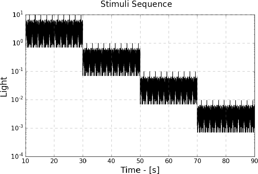 Fig. 2.5 Natural time series of intensities (NTSI). The same pattern with different mean light intensity level.