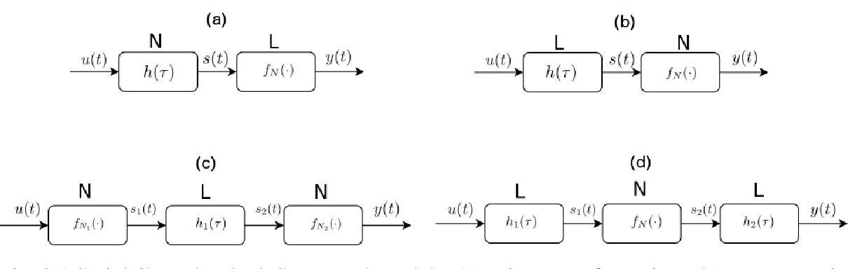 Fig. 3.1 Serial Cascade Block Structured Models. (a) Wiener configuration. (b) Hammerstein configuration, (c) 'Sandwich' L-N-L configuration. (d) 'Sandwich' N-L-N configuration.