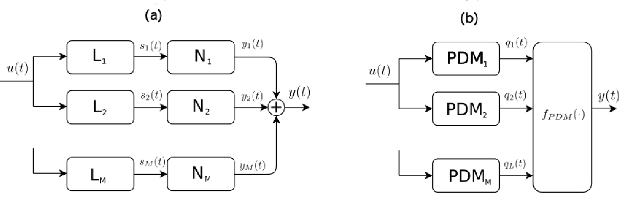 Fig. 3.2 Parallel Cascade and Neural Block Models. (a) Parallel cascade block model. (b) Neural mode model.