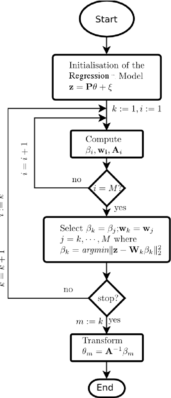 Fig. 3.3 Orthogonal forward regression flow diagram.