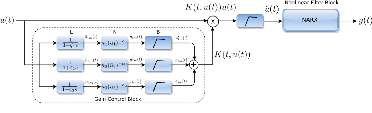 Fig. 4.1 Block diagram of the empirical model proposed in (Friederich et al., 2009).