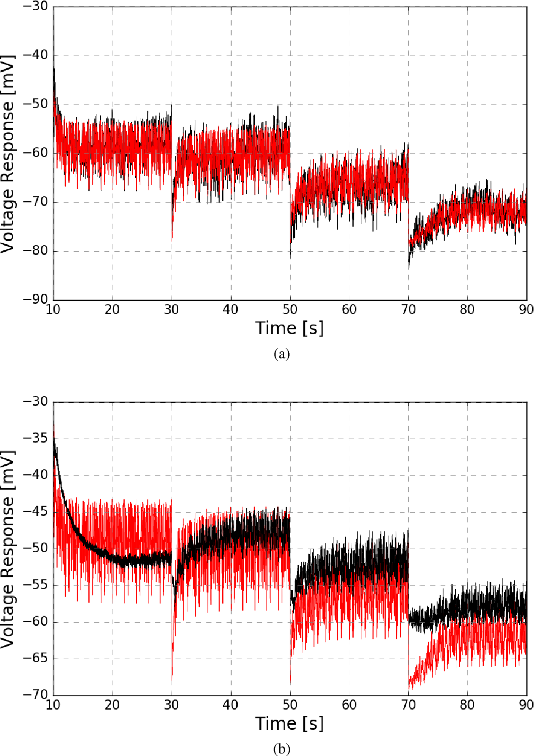 Fig. 4.2 Photoreceptor response to naturalistic stimuli shown in Fig. 2.5. (a) Comparison between recorded data and model response of the wild fly. The comparison for the mutant fly is shown in (b). Recorded data is shown in black and model responses are shown in red.