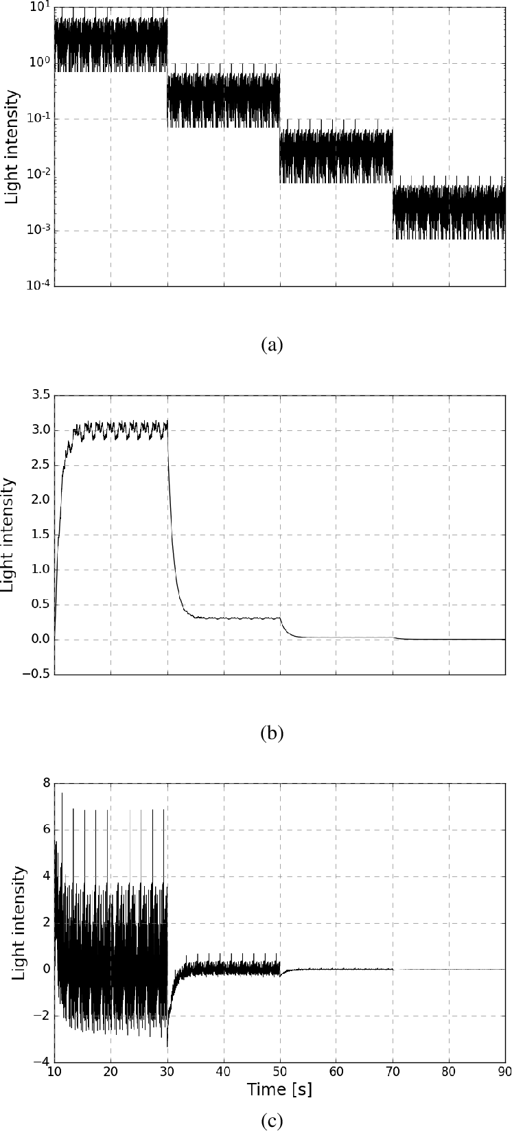 Fig. 4.5 Wild and mutant light stimuli decomposition into their mean and contrast components. (a) naturalistic stimuli for the wild-type fly. Its mean and mean-removed components are shown in (b) and (c) respectively.