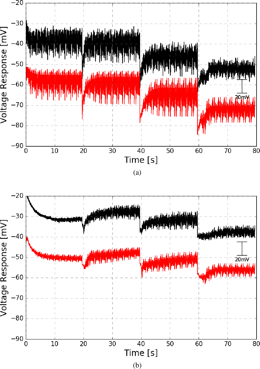 Fig. 4.13 Model validation, using the mean and contrast adaptation gains implemented with controller structure proposed in figure 4.10, of wild and mutant photoreceptor responses to naturalistic stimuli. Fig. 4.9a shows the comparison between the in vivo photoreceptor recorded data (black) and the model prediction (red) for the wild fly. A similar comparison for the mutant fly is shown in Fig. 4.9b. Model prediction has been added an offset of -20mv.