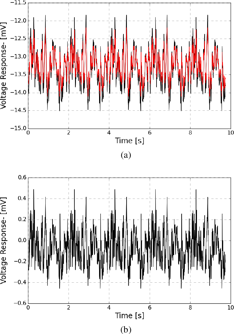 Fig. 5.2 (a) Comparison between predicted response of wild-type (black) and hdcJK910(red) for a given naturalistic stimulus sequence, (b) difference between both model's prediction.