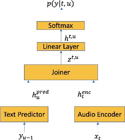 Figure 1 for Contextual RNN-T For Open Domain ASR