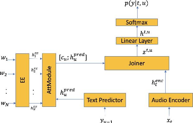 Figure 2 for Contextual RNN-T For Open Domain ASR