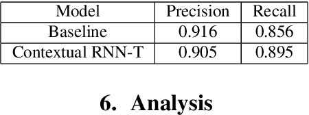 Figure 3 for Contextual RNN-T For Open Domain ASR