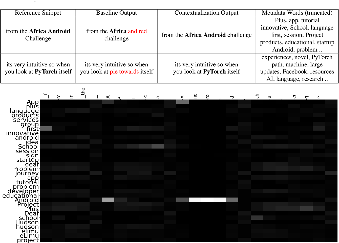 Figure 4 for Contextual RNN-T For Open Domain ASR