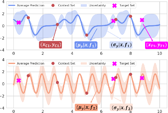 Figure 1 for Global Convolutional Neural Processes