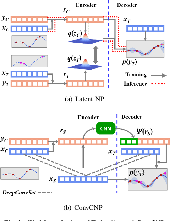 Figure 2 for Global Convolutional Neural Processes