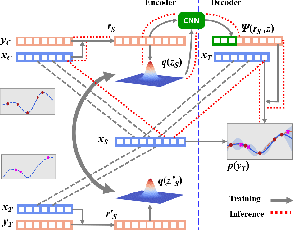 Figure 3 for Global Convolutional Neural Processes