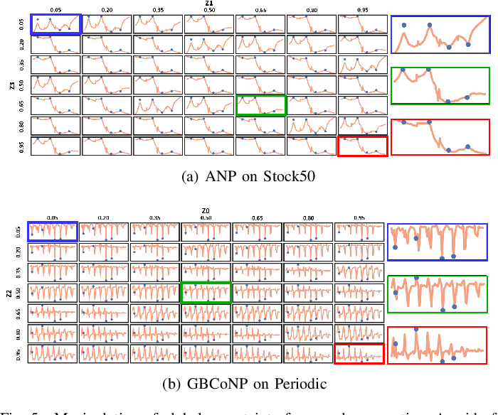 Figure 4 for Global Convolutional Neural Processes