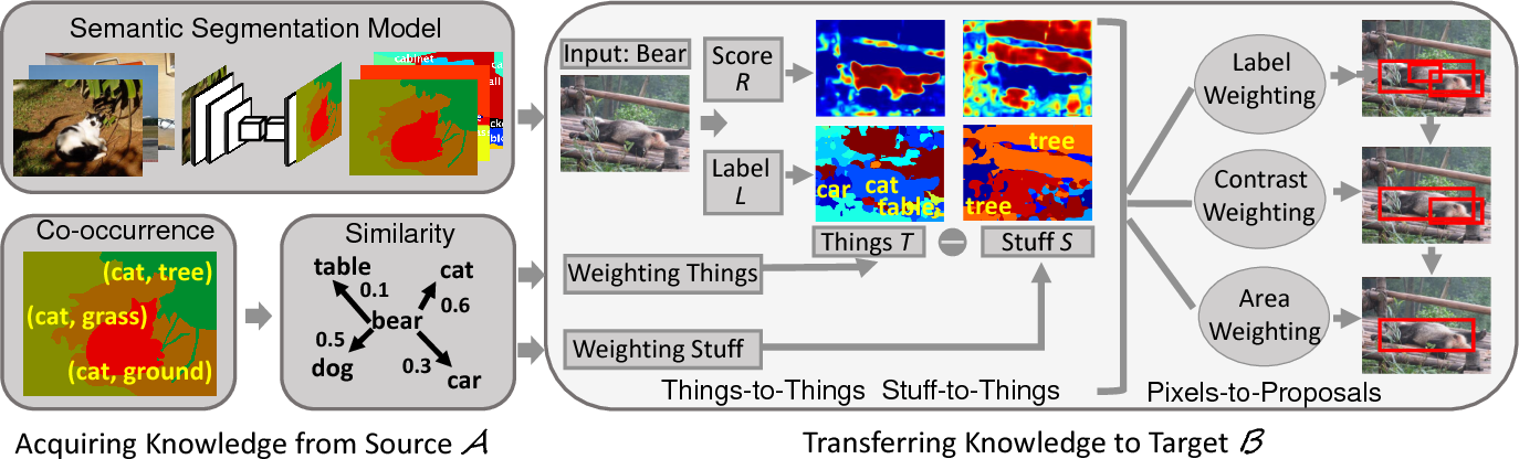Figure 1 for Weakly Supervised Object Localization Using Things and Stuff Transfer
